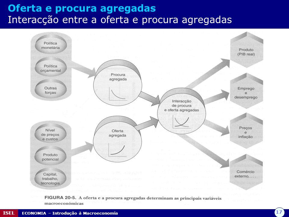 Oferta e procura agregadas Interacção entre a oferta e procura agregadas