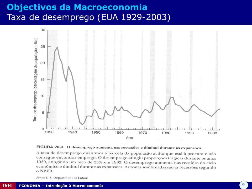 Objectivos da Macroeconomia Taxa de desemprego (EUA 1929-2003)