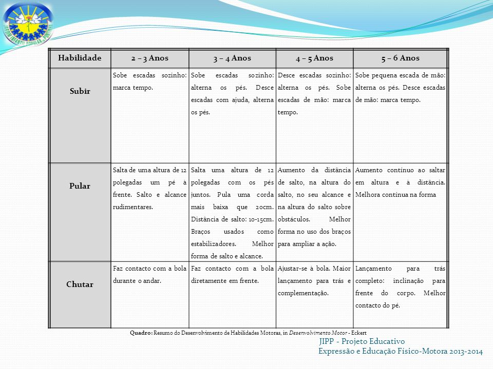JIPP - Projeto Educativo Expressão e Educação Físico-Motora 2013-2014