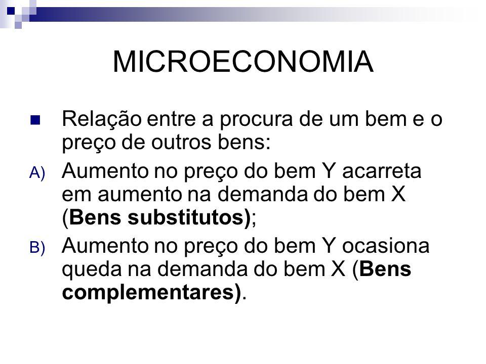 MICROECONOMIA Relação entre a procura de um bem e o preço de outros bens: