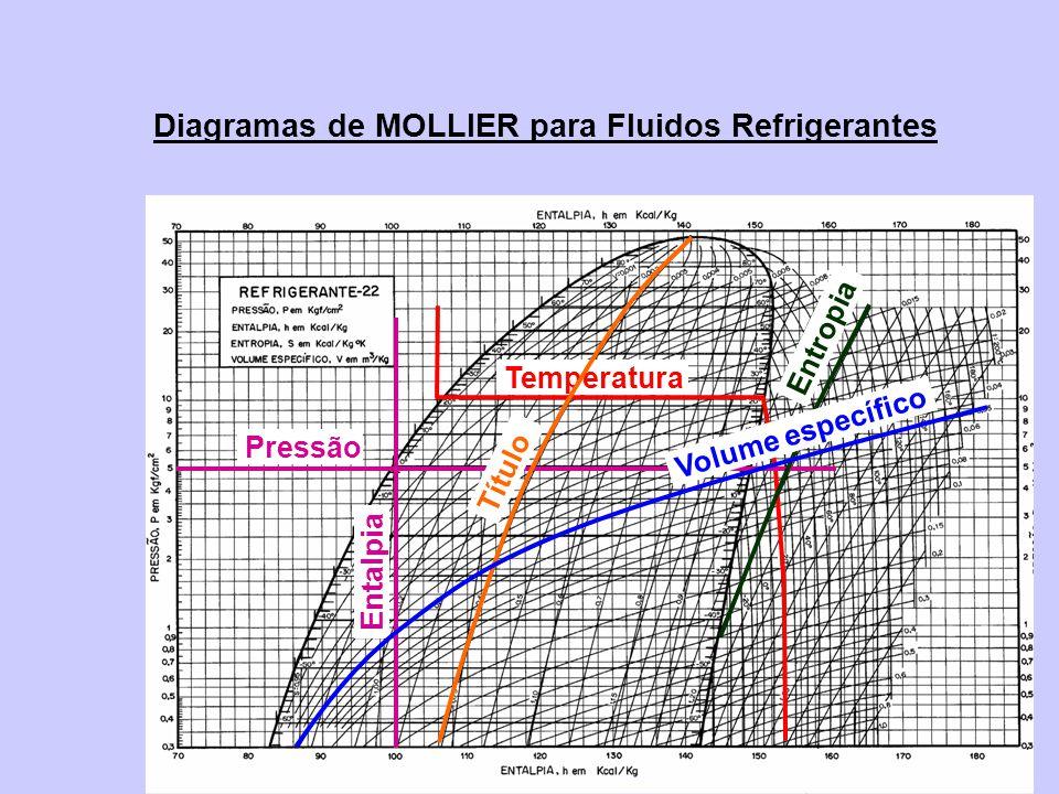 Diagramas de MOLLIER para Fluidos Refrigerantes