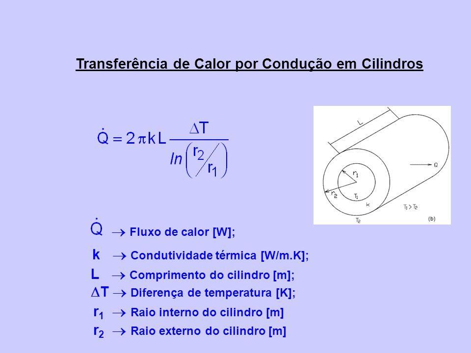 Transferência de Calor por Condução em Cilindros