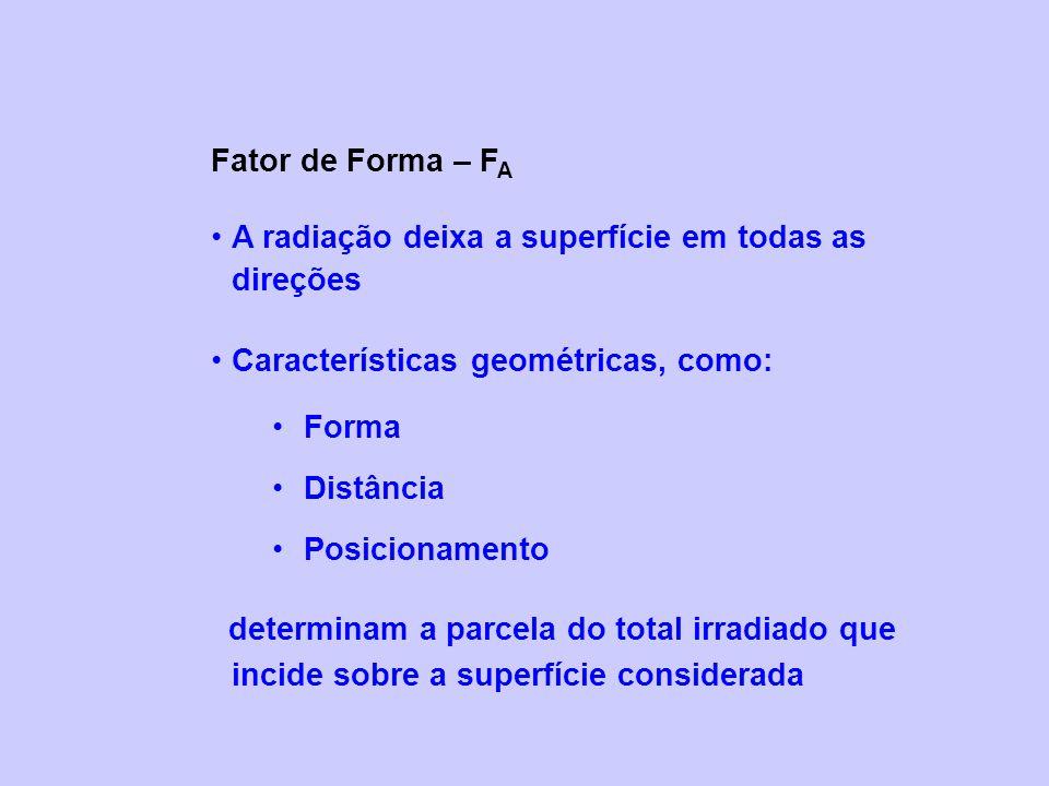 Fator de Forma – FA A radiação deixa a superfície em todas as direções. Características geométricas, como: