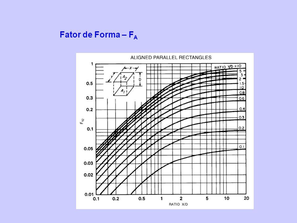 Fator de Forma – FA
