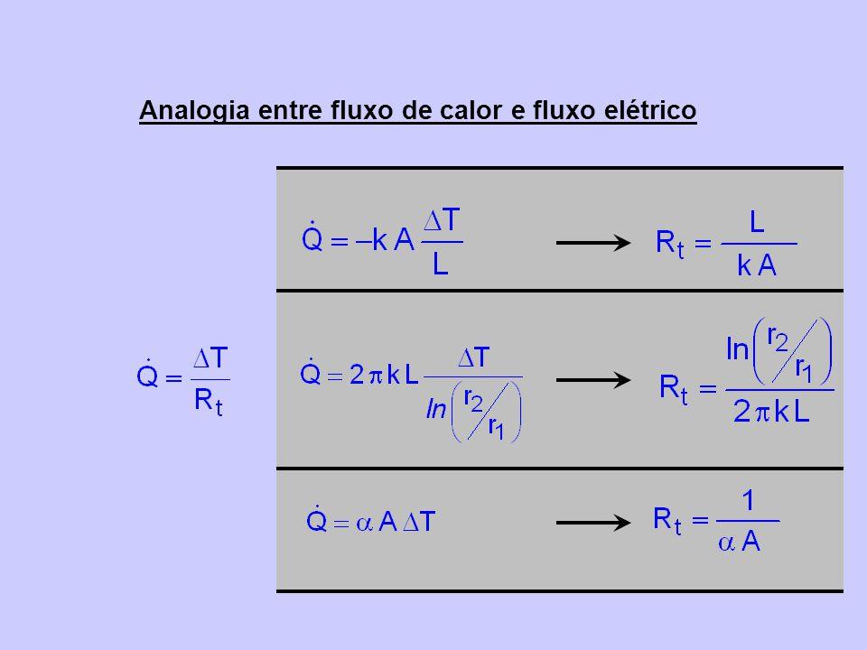 Analogia entre fluxo de calor e fluxo elétrico