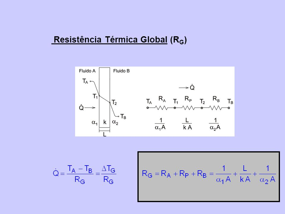 Resistência Térmica Global (RG)