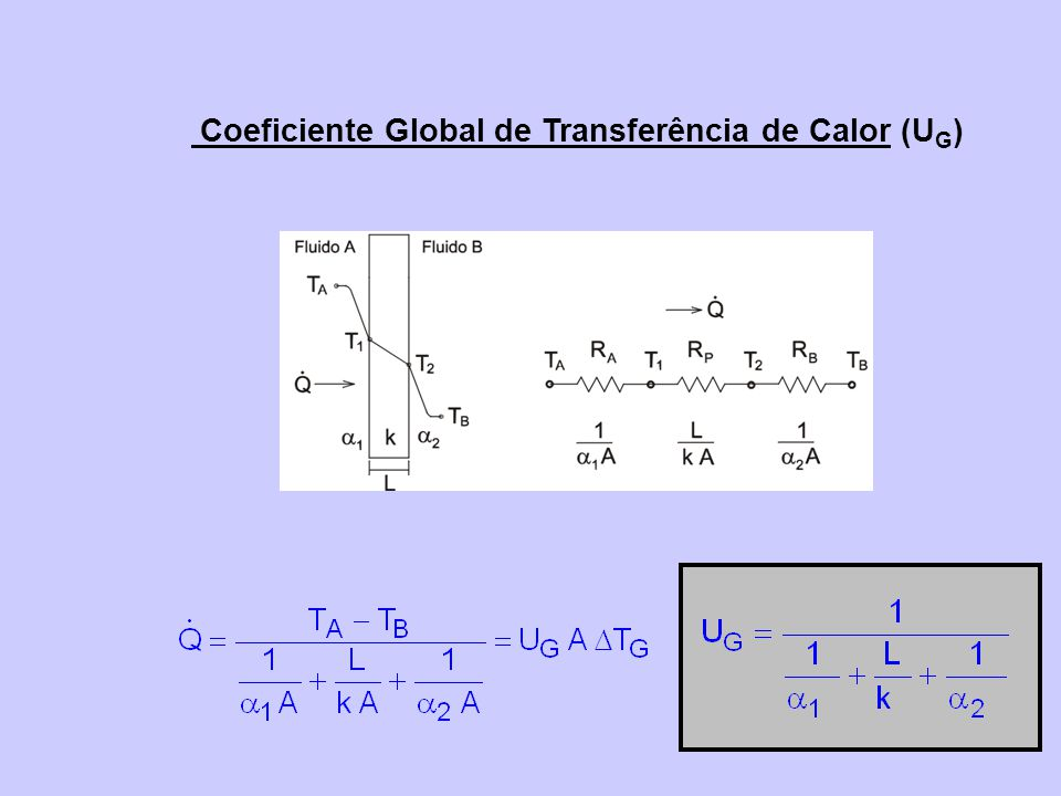 Coeficiente Global de Transferência de Calor (UG)