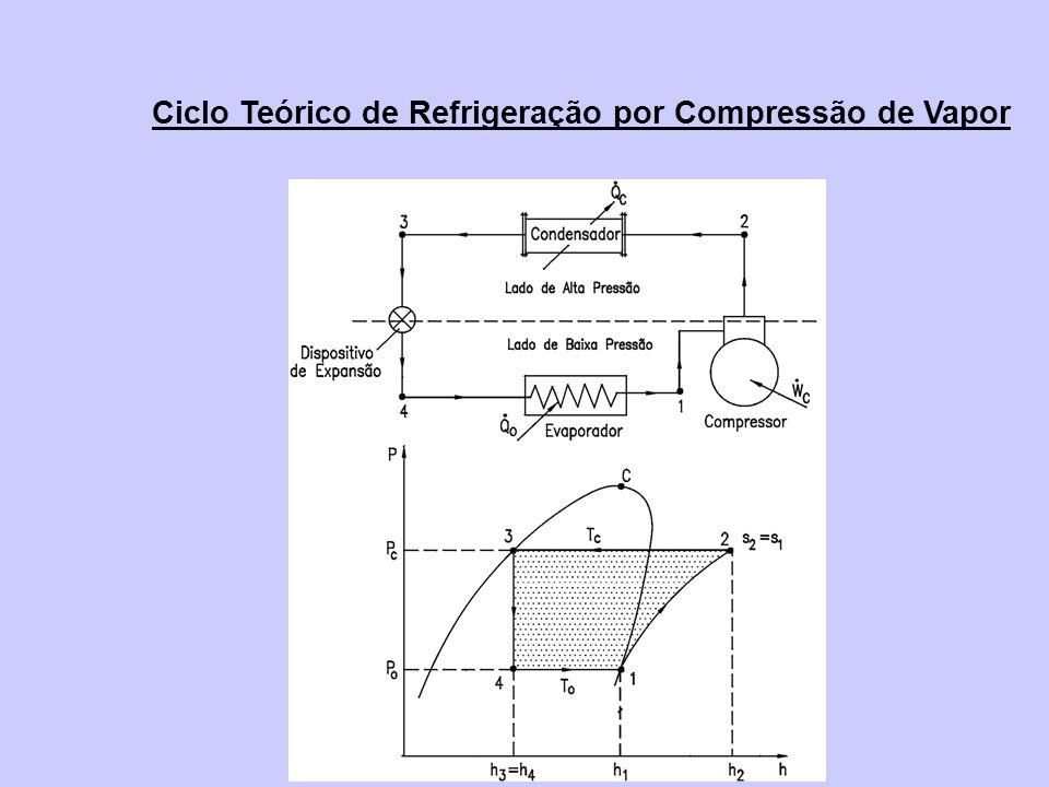 Ciclo Teórico de Refrigeração por Compressão de Vapor