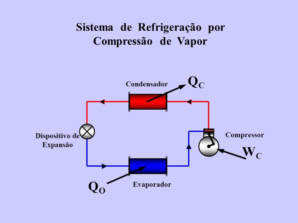Sistema de Refrigeração por Compressão de Vapor