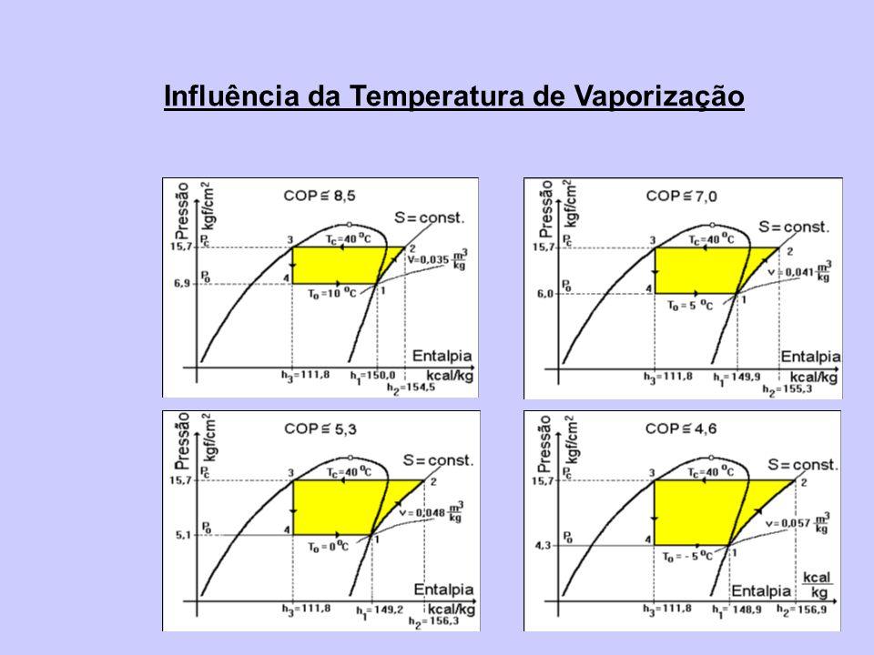 Influência da Temperatura de Vaporização