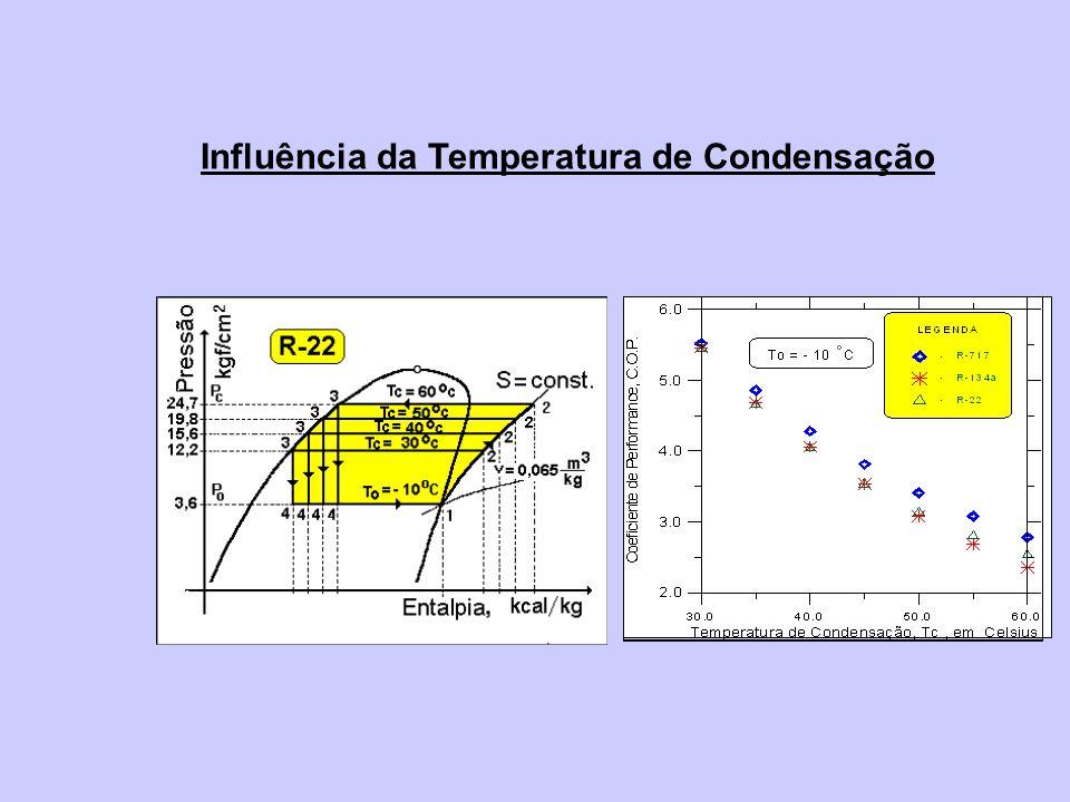 Influência da Temperatura de Condensação