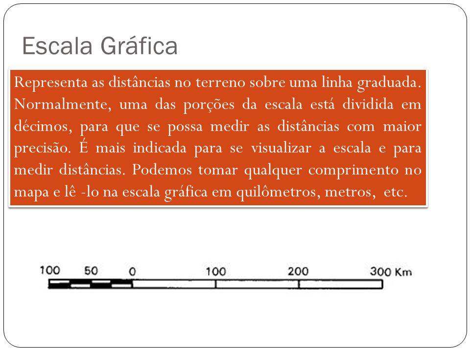Escala Gráfica Representa as distâncias no terreno sobre uma linha graduada.