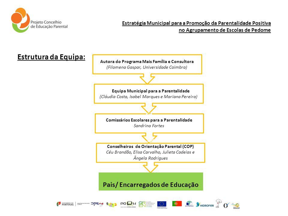 Estrutura da Equipa: Pais/ Encarregados de Educação