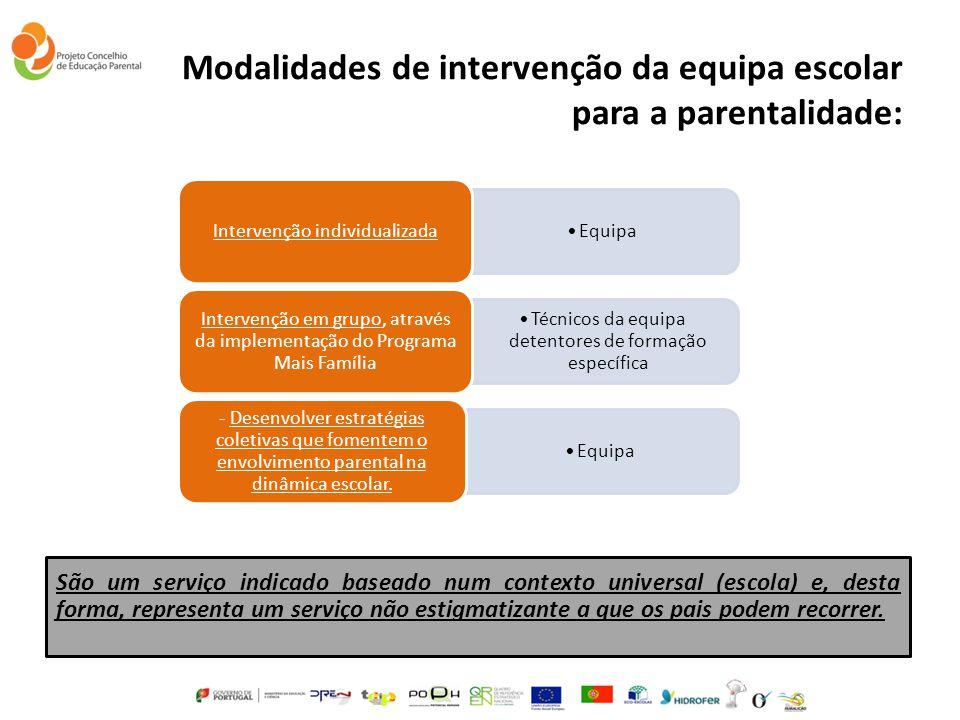 Modalidades de intervenção da equipa escolar para a parentalidade: