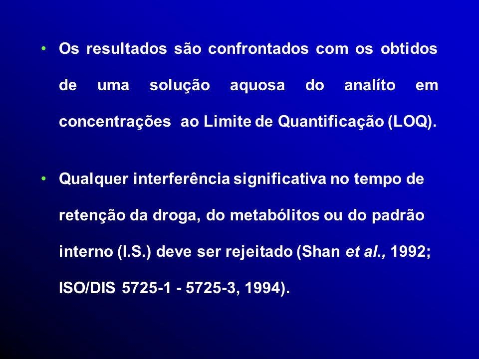 Os resultados são confrontados com os obtidos de uma solução aquosa do analíto em concentrações ao Limite de Quantificação (LOQ).
