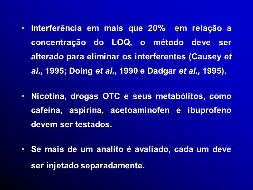 Interferência em mais que 20% em relação a concentração do LOQ, o método deve ser alterado para eliminar os interferentes (Causey et al., 1995; Doing et al., 1990 e Dadgar et al., 1995).