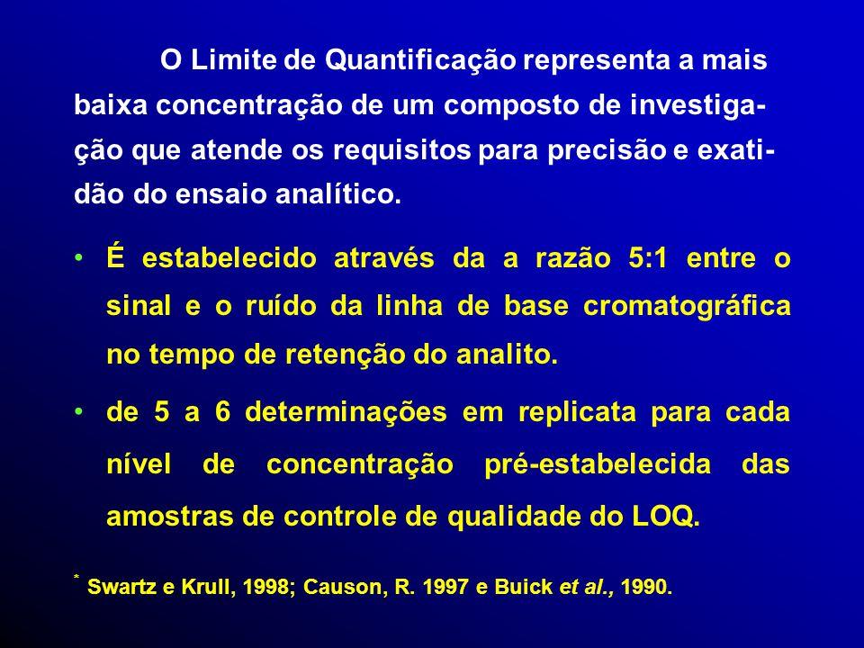 O Limite de Quantificação representa a mais