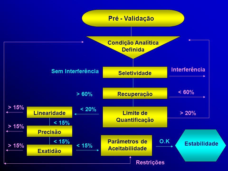 Pré - Validação Condição Analítica Definida Interferência