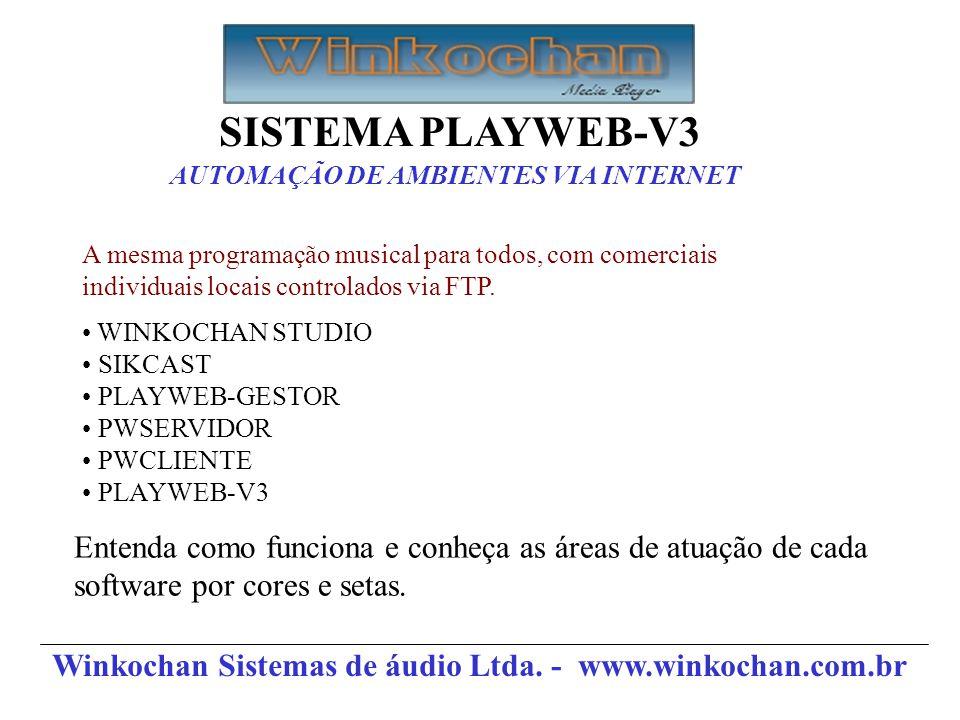 SISTEMA PLAYWEB-V3 AUTOMAÇÃO DE AMBIENTES VIA INTERNET. A mesma programação musical para todos, com comerciais.