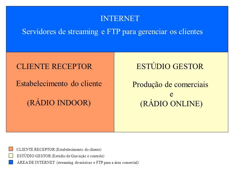 Servidores de streaming e FTP para gerenciar os clientes