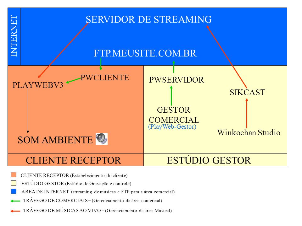 SERVIDOR DE STREAMING FTP.MEUSITE.COM.BR SOM AMBIENTE CLIENTE RECEPTOR