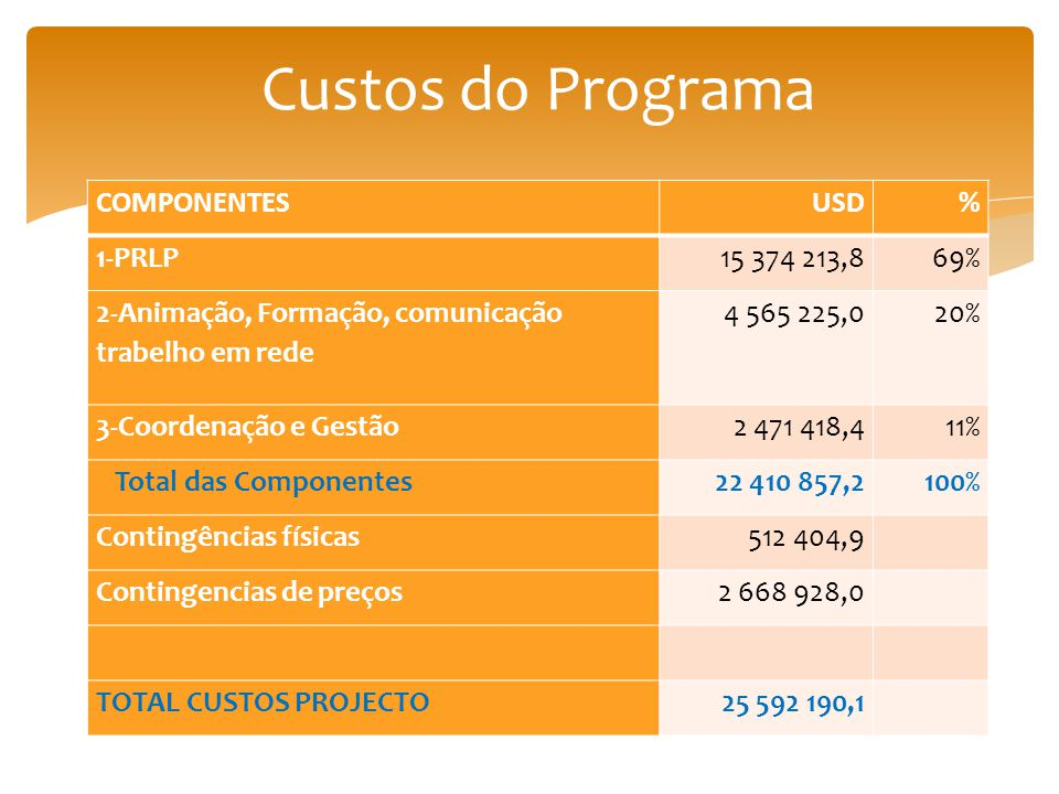 Custos do Programa COMPONENTES USD % 1-PRLP 15 374 213,8 69%