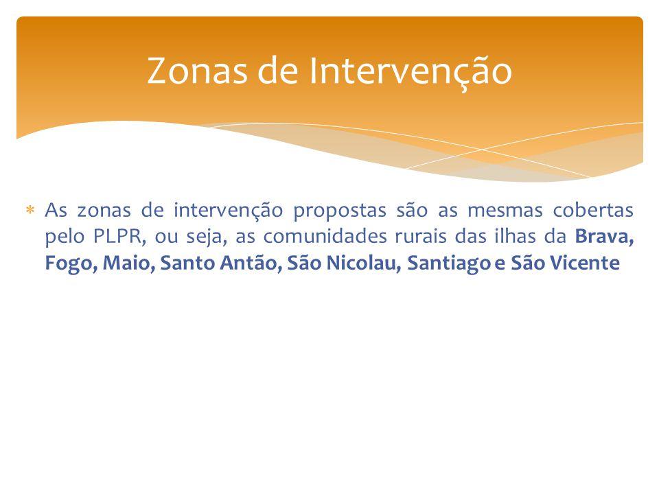 Zonas de Intervenção