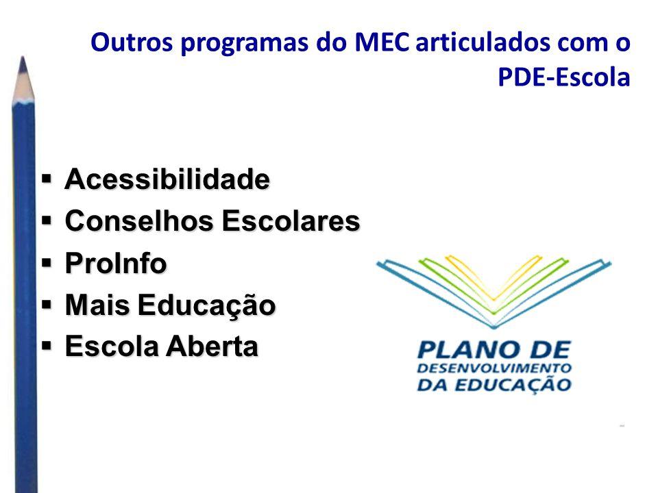 Outros programas do MEC articulados com o PDE-Escola