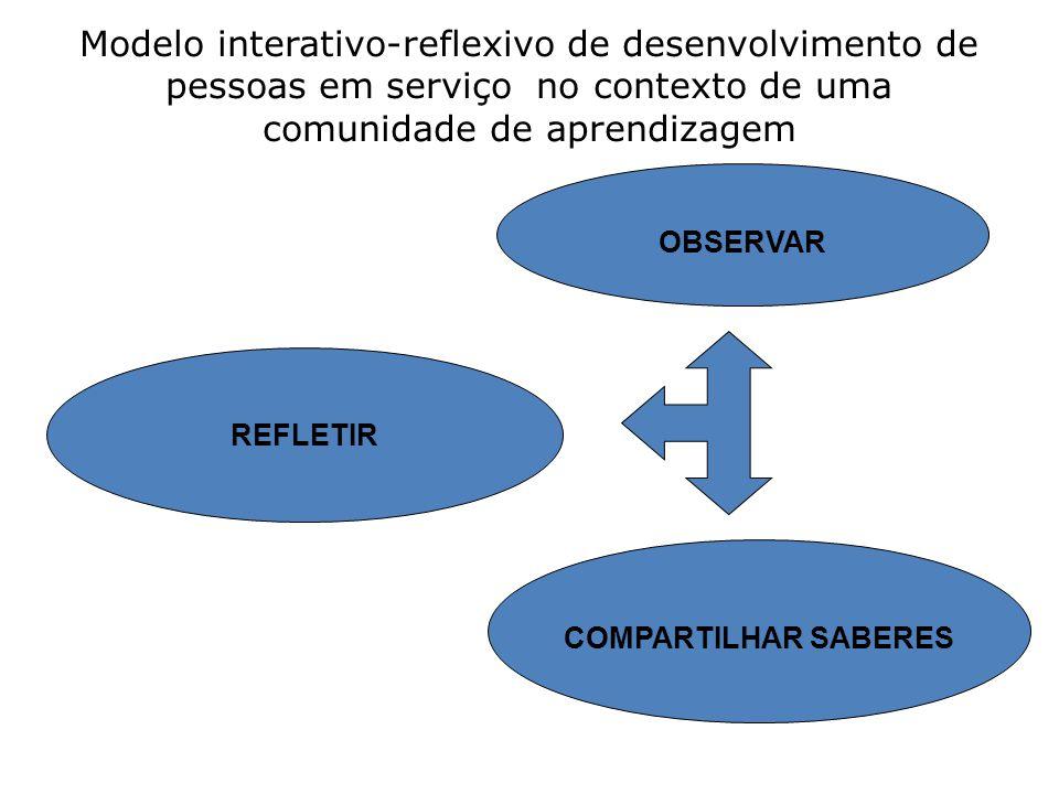 Modelo interativo-reflexivo de desenvolvimento de pessoas em serviço no contexto de uma comunidade de aprendizagem