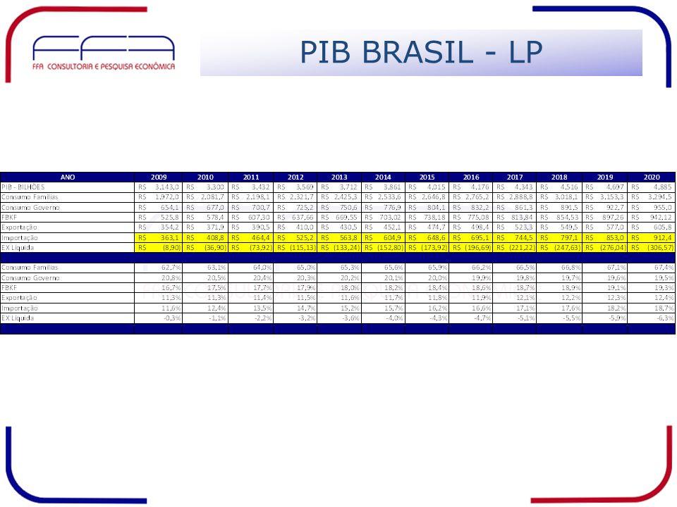 PIB BRASIL - LP