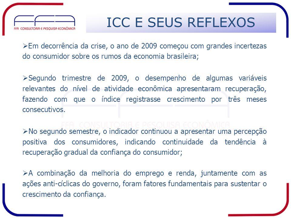 ICC E SEUS REFLEXOS Em decorrência da crise, o ano de 2009 começou com grandes incertezas do consumidor sobre os rumos da economia brasileira;