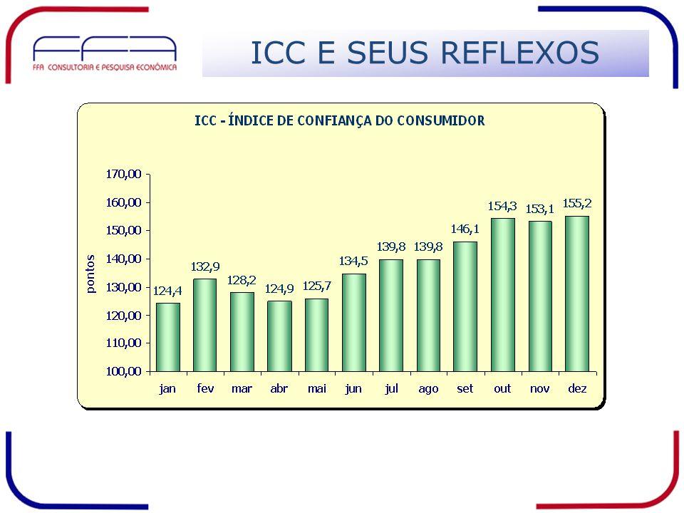 ICC E SEUS REFLEXOS
