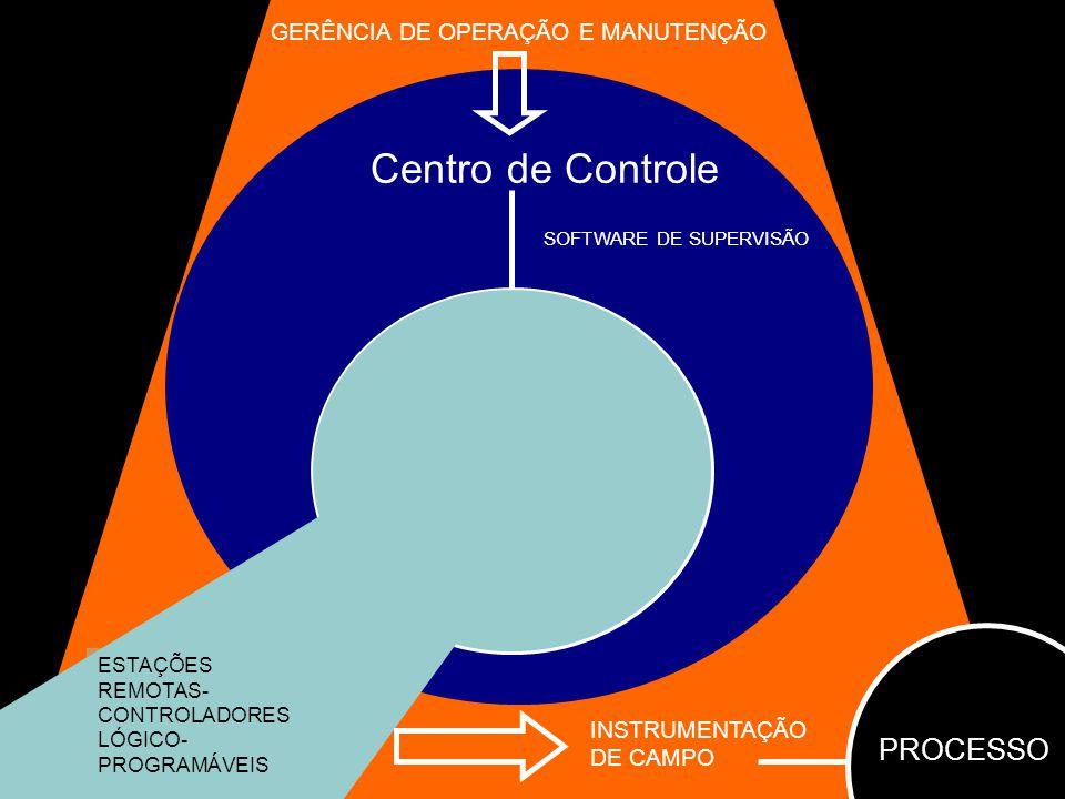 Centro de Controle PROCESSO Centros Regionais