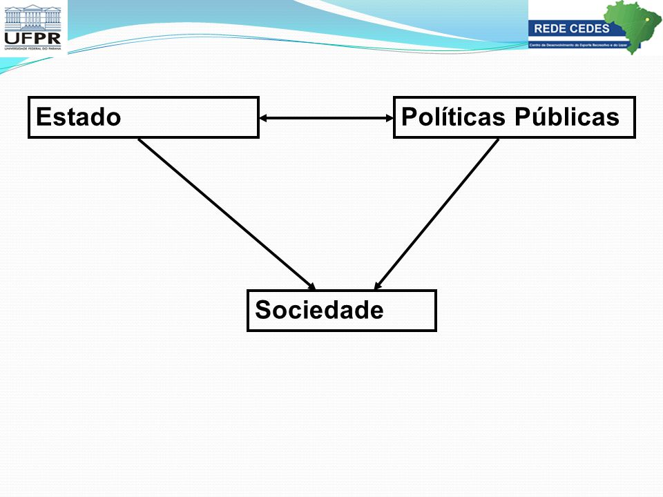 Estado Políticas Públicas Sociedade
