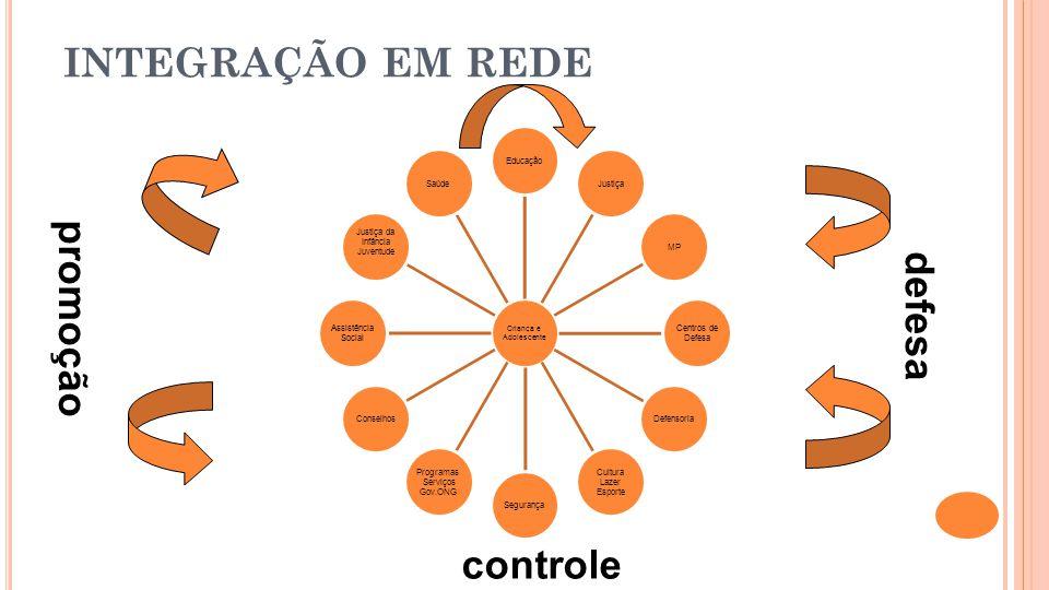 INTEGRAÇÃO EM REDE controle defesa promoção Adolescente Criança e