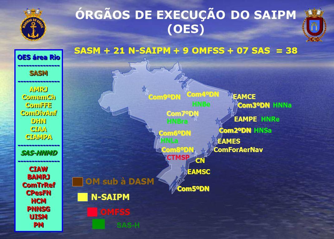 ÓRGÃOS DE EXECUÇÃO DO SAIPM (OES)