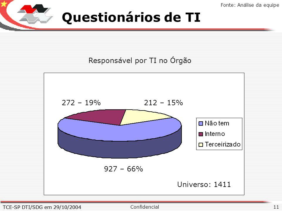 Questionários de TI X Responsável por TI no Órgão 272 – 19% 212 – 15%