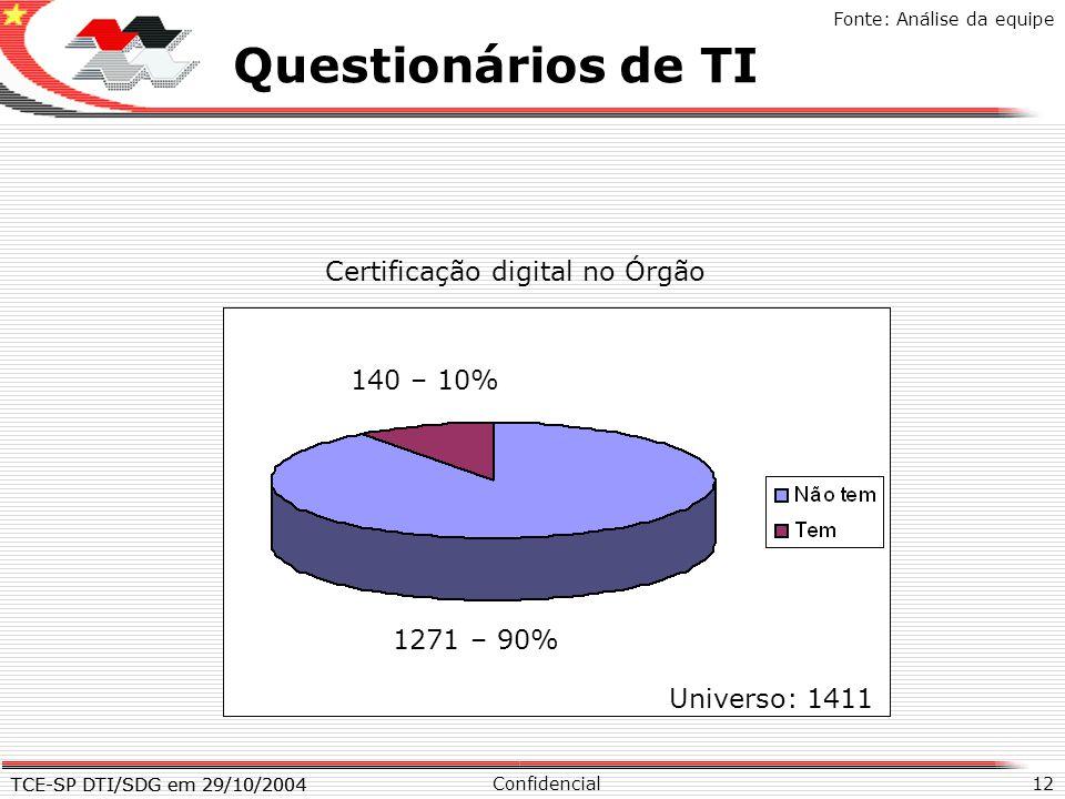 Questionários de TI X Certificação digital no Órgão 140 – 10%