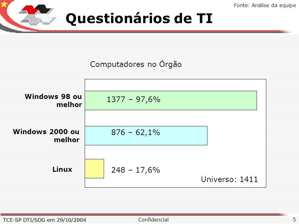 Questionários de TI X Computadores no Órgão 1377 – 97,6% 876 – 62,1%