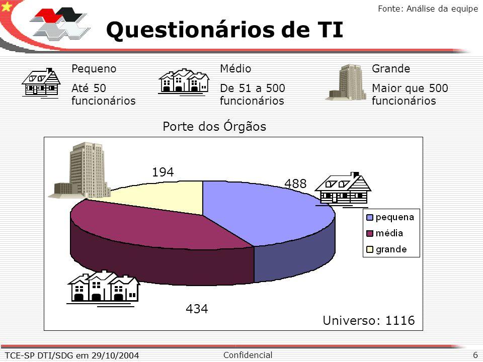 Questionários de TI X Porte dos Órgãos 194 488 434 Universo: 1116