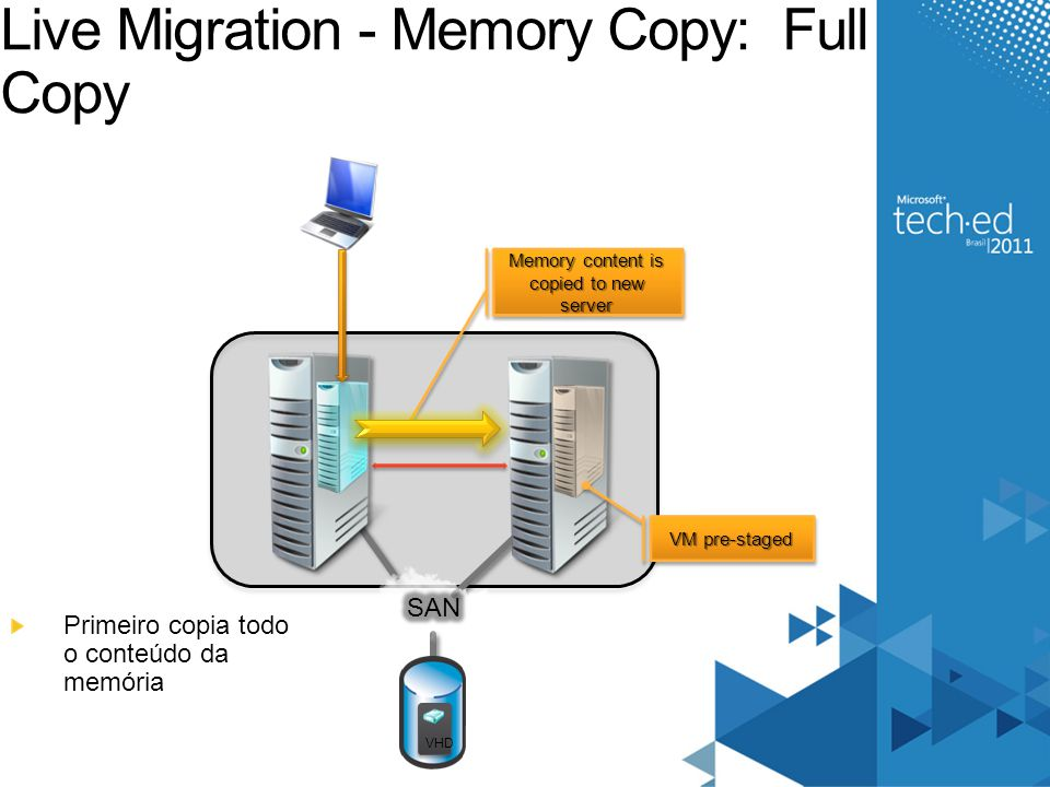 Live Migration - Memory Copy: Full Copy