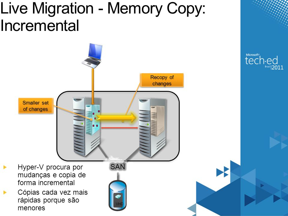 Live Migration - Memory Copy: Incremental
