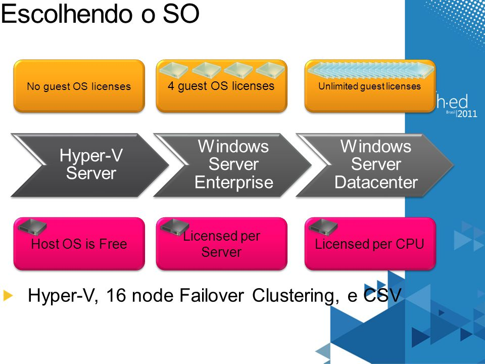 Escolhendo o SO Hyper-V, 16 node Failover Clustering, e CSV