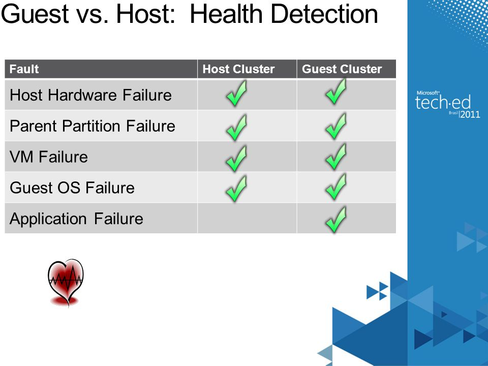 Guest vs. Host: Health Detection