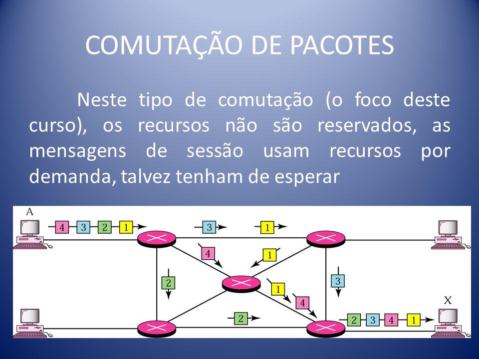 COMUTAÇÃO DE PACOTES
