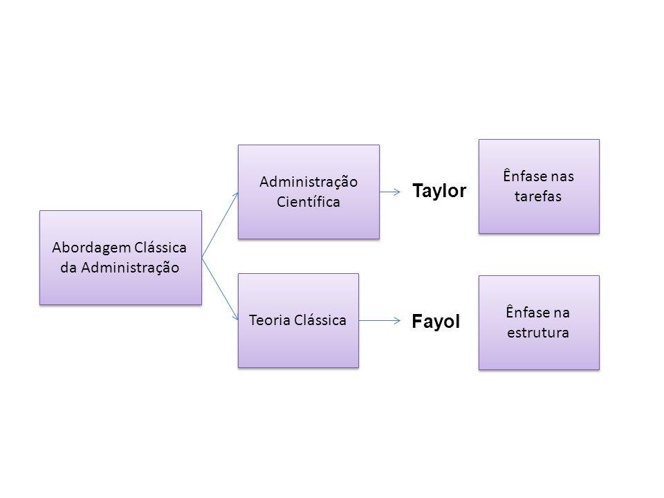 Taylor Fayol Ênfase nas tarefas Administração Científica