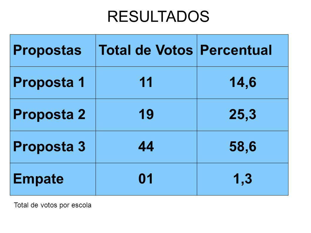 RESULTADOS Propostas Total de Votos Percentual Proposta 1 11 14,6