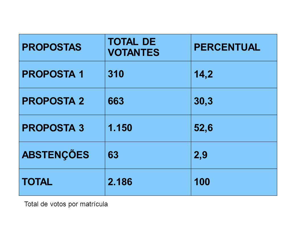 PROPOSTAS TOTAL DE VOTANTES PERCENTUAL PROPOSTA 1 310 14,2 PROPOSTA 2
