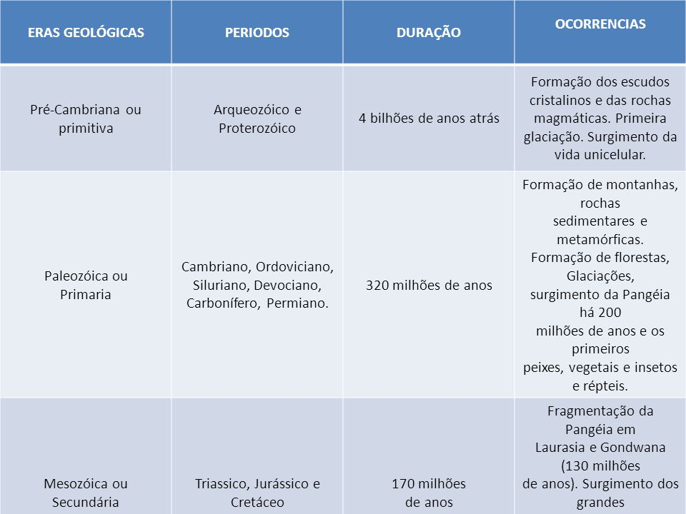 ERAS GEOLÓGICAS PERIODOS DURAÇÃO OCORRENCIAS