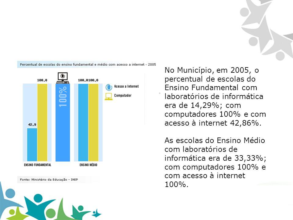 No Município, em 2005, o percentual de escolas do Ensino Fundamental com laboratórios de informática era de 14,29%; com computadores 100% e com acesso à internet 42,86%. As escolas do Ensino Médio com laboratórios de informática era de 33,33%; com computadores 100% e com acesso à internet 100%.